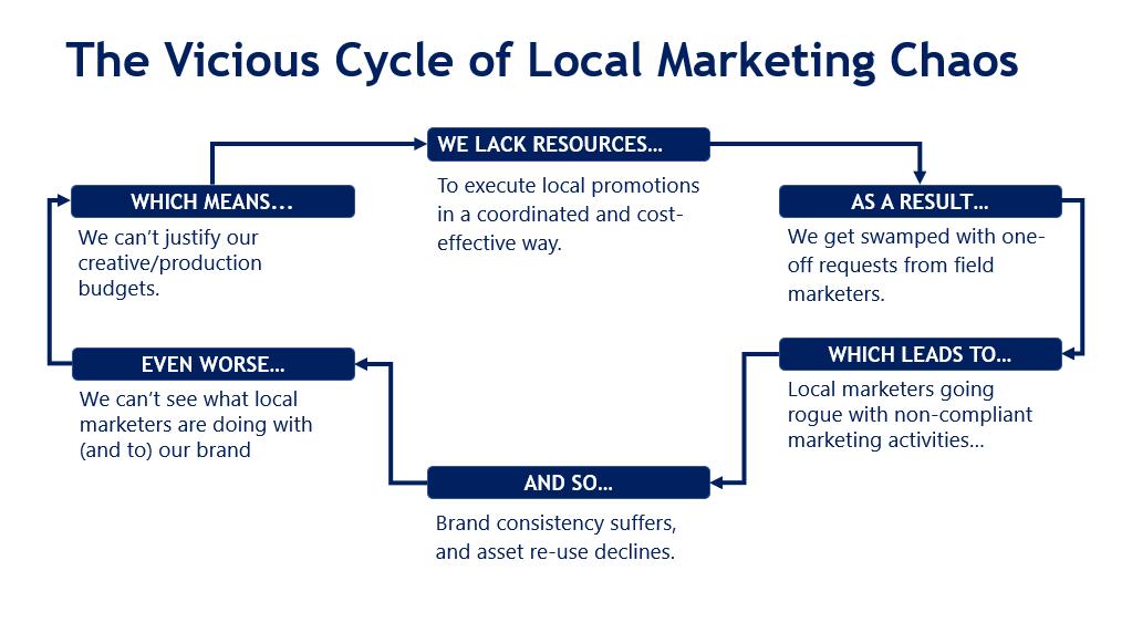 local marketing chaos cycle
